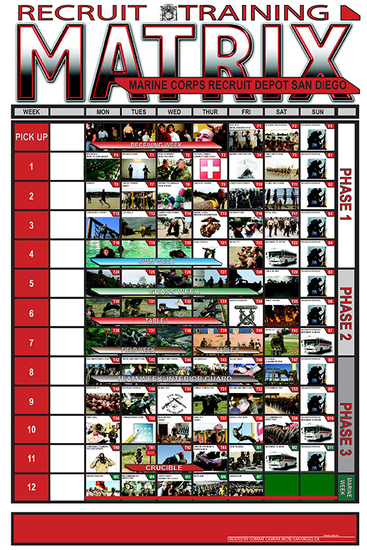 Warfare Training Matrix Recruit Training Matrix San